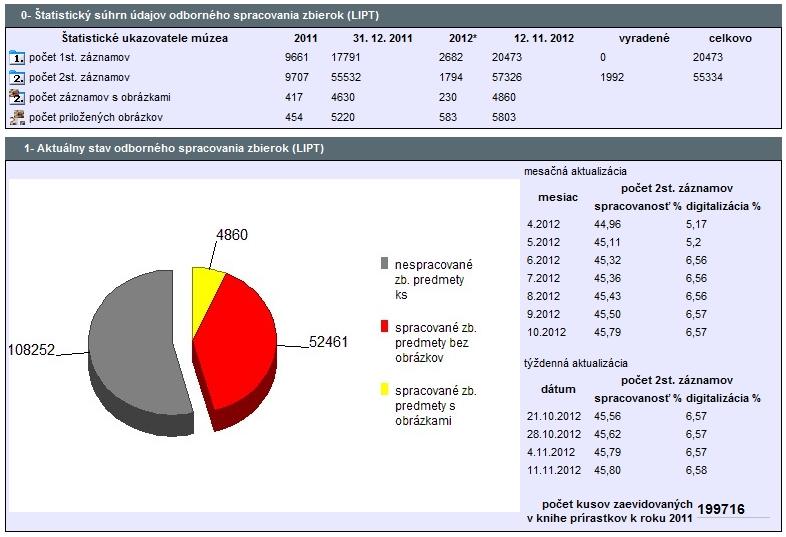 Štatistika elektronického spracovania zbierok Liptovského múzea v Ružomberku k 12. 11. 2012